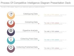 Process Of Competitive Intelligence Diagram Presentation Deck