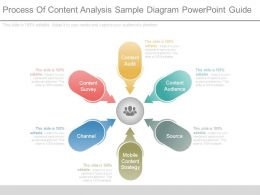 Process Of Content Analysis Sample Diagram Powerpoint Guide