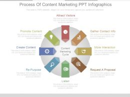 Process Of Content Marketing Ppt Infographics
