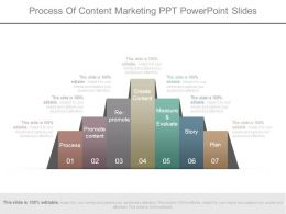 Process Of Content Marketing Ppt Powerpoint Slides