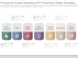 Process Of Content Marketing Ppt Powerpoint Slides Templates