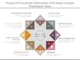 Process Of Conversion Optimization With Kaizen Analysis Presentation Ideas