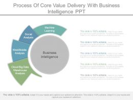 Process Of Core Value Delivery With Business Intelligence Ppt