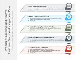 Process Of Creating An Effective Customer Service Management Plan