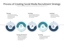 Process Of Creating Social Media Recruitment Strategy
