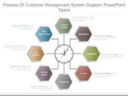 Process Of Customer Management System Diagram Powerpoint Topics