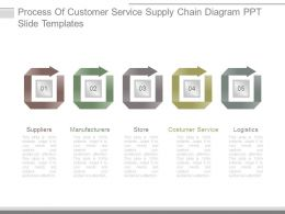 Process Of Customer Service Supply Chain Diagram Ppt Slide Templates
