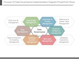 Process Of Data Governance Implementation Diagram Powerpoint Show