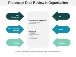 Process Of Deal Review In Organization