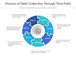 Process Of Debt Collection Through Third Party