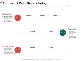 Process Of Debt Restructuring Exchange Ppt Powerpoint Presentation Model Samples