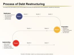 Process Of Debt Restructuring Implementing Ppt Powerpoint Template