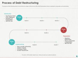 Process Of Debt Restructuring Ppt Powerpoint Presentation Gallery Visuals