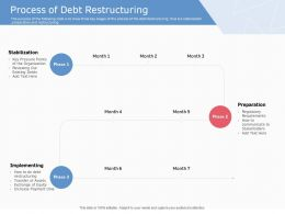 Process Of Debt Restructuring Ppt Powerpoint Presentation Influencers