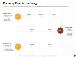 Process Of Debt Restructuring Stabilization Implitation Ppt Topics
