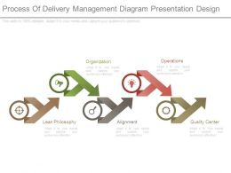 Process Of Delivery Management Diagram Presentation Design