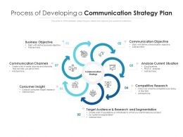 Process Of Developing A Communication Strategy Plan