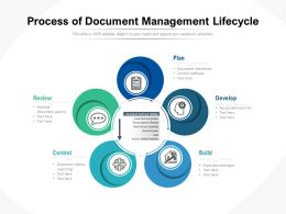 Process Of Document Management Lifecycle