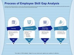 Process Of Employee Skill Gap Analysis Desired One Ppt Powerpoint Presentation File Vector