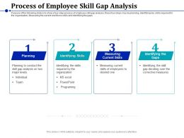 Process Of Employee Skill Gap Analysis Measuring Current Ppt Presentation Samples