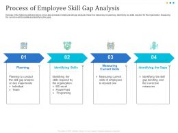Process Of Employee Skill Gap Analysis Measuring Ppt Powerpoint Presentation Example