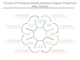 Process Of Enterprise Mobility Solutions Diagram Powerpoint Slide Themes