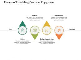 Process Of Establishing Customer Engagement