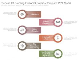 Process Of Framing Financial Policies Template Ppt Model