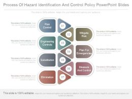 Process Of Hazard Identification And Control Policy Powerpoint Slides