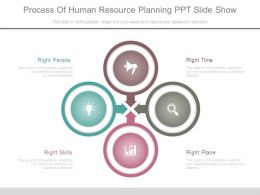 Process Of Human Resource Planning Ppt Slide Show