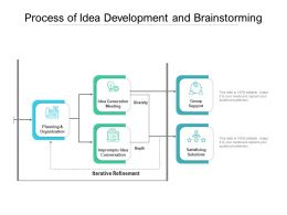 Process Of Idea Development And Brainstorming