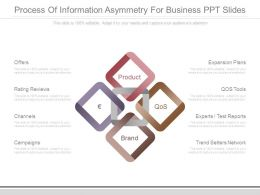 Process Of Information Asymmetry For Business Ppt Slides