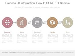 Process Of Information Flow In Scm Ppt Sample