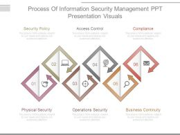 Process Of Information Security Management Ppt Presentation Visuals