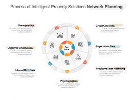 Process Of Intelligent Property Solutions Network Planning