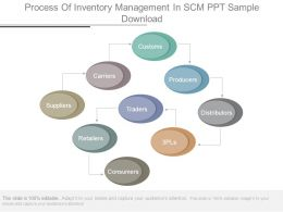 Process Of Inventory Management In Scm Ppt Sample Download