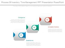 Process Of Inventory Time Management Ppt Presentation Powerpoint
