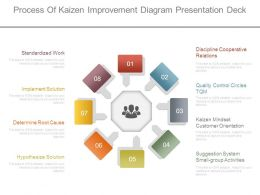 Process Of Kaizen Improvement Diagram Presentation Deck