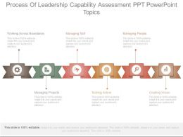 Process Of Leadership Capability Assessment Ppt Powerpoint Topics