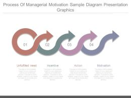 Process Of Managerial Motivation Sample Diagram Presentation Graphics