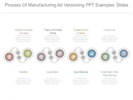 Process Of Manufacturing Ad Versioning Ppt Examples Slides