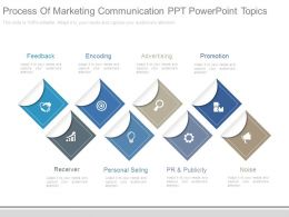 Process Of Marketing Communication Ppt Powerpoint Topics