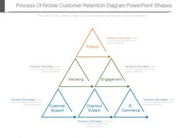 Process Of Mobile Customer Retention Diagram Powerpoint Shapes