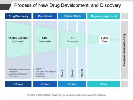 Process Of New Drug Development And Discovery