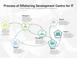 Process Of Offshoring Development Centre For IT