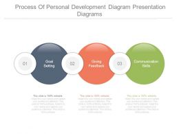 Process Of Personal Development Diagram Presentation Diagrams