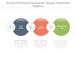 Process Of Personal Development Diagram Presentation Diagrams