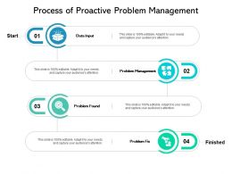 Process Of Proactive Problem Management