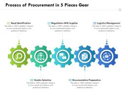 Process Of Procurement In 5 Pieces Gear