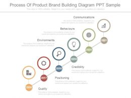 process_of_product_brand_building_diagram_ppt_sample_Slide01